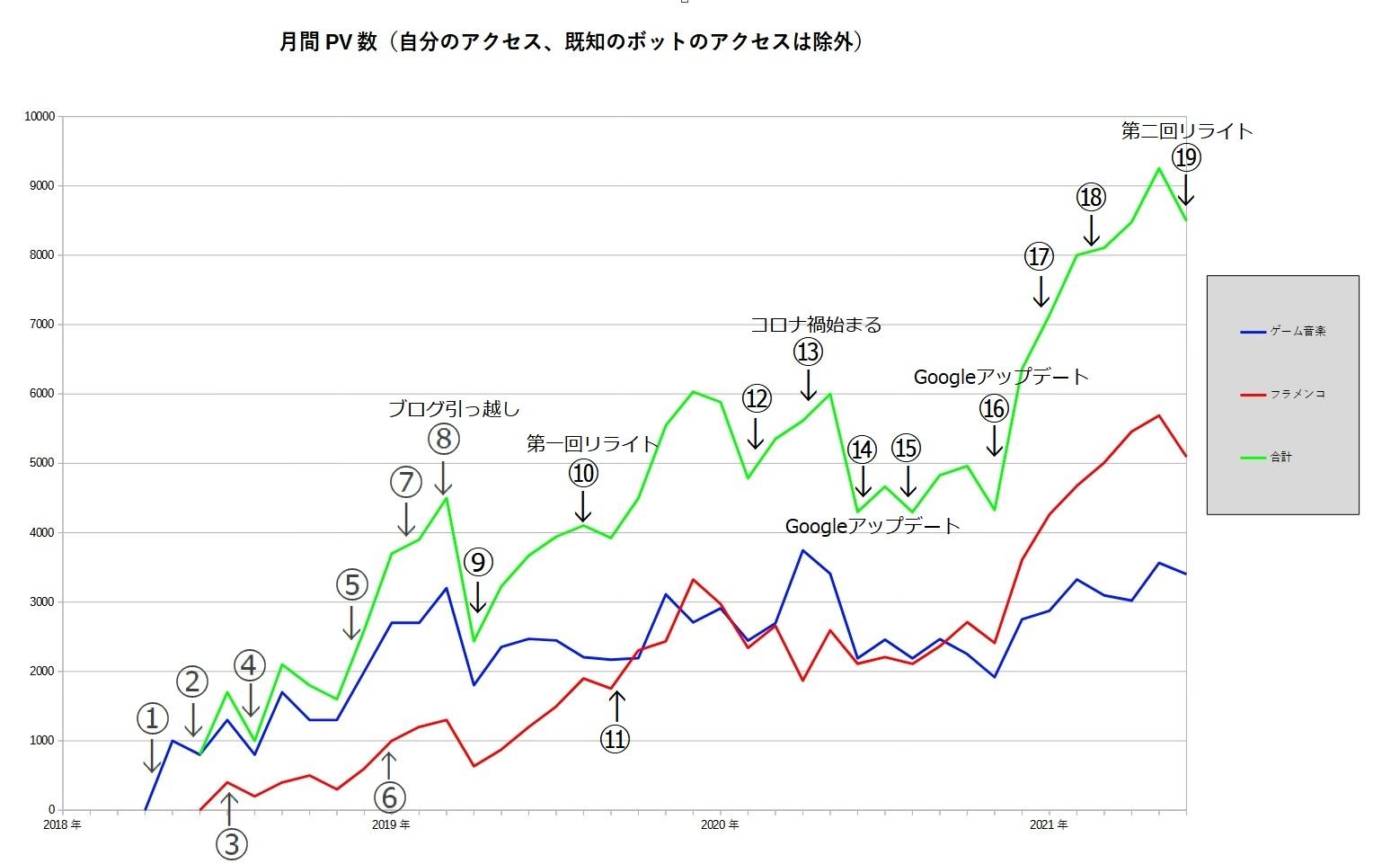 3年間のブログPV数の推移